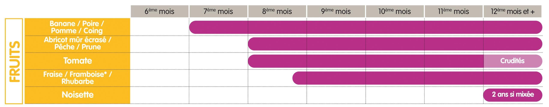 Connu Guide d'introduction à la diversification alimentaire : quels  SU84