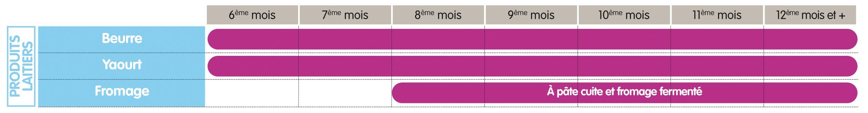 Guide D Introduction A La Diversification Alimentaire Quels Aliments Et A Quel Age Pour Bebe Cuisine De Bebe